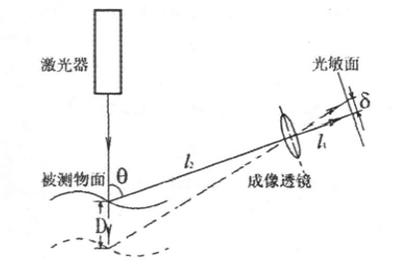 yf-cm激光位移传感器测量原理